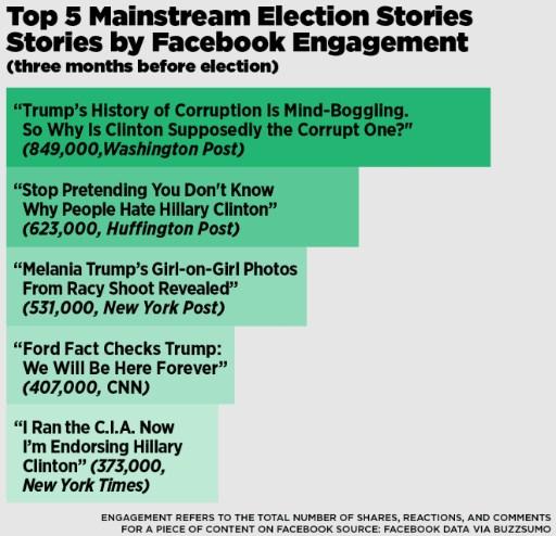 Berita faktual yang berada di urutan 5 teratas berdasarkan respon di media Facebook