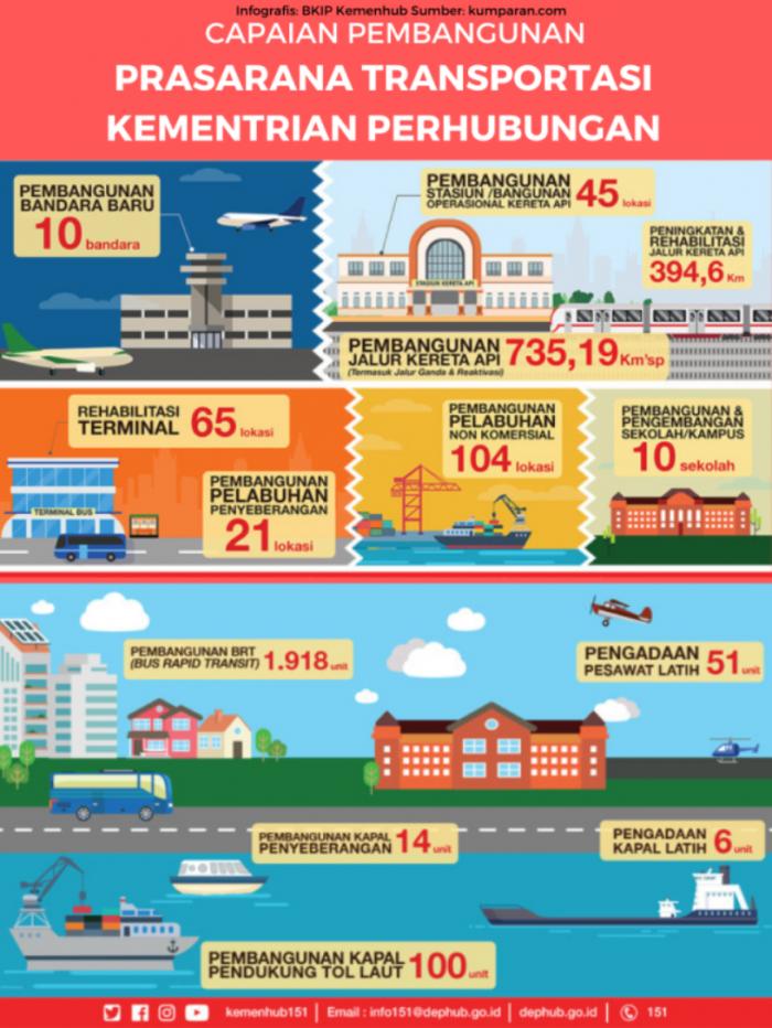 Capaian Pembangunan Sarana Transportasi Kemenhub (Sumber: kumparan.com)