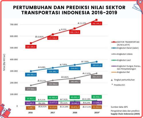 Pertumbuhan dan Prediksi Nilai Sektor Transportasi Indonesia 2016-2019 (sumber: supplychainindonesia.com)