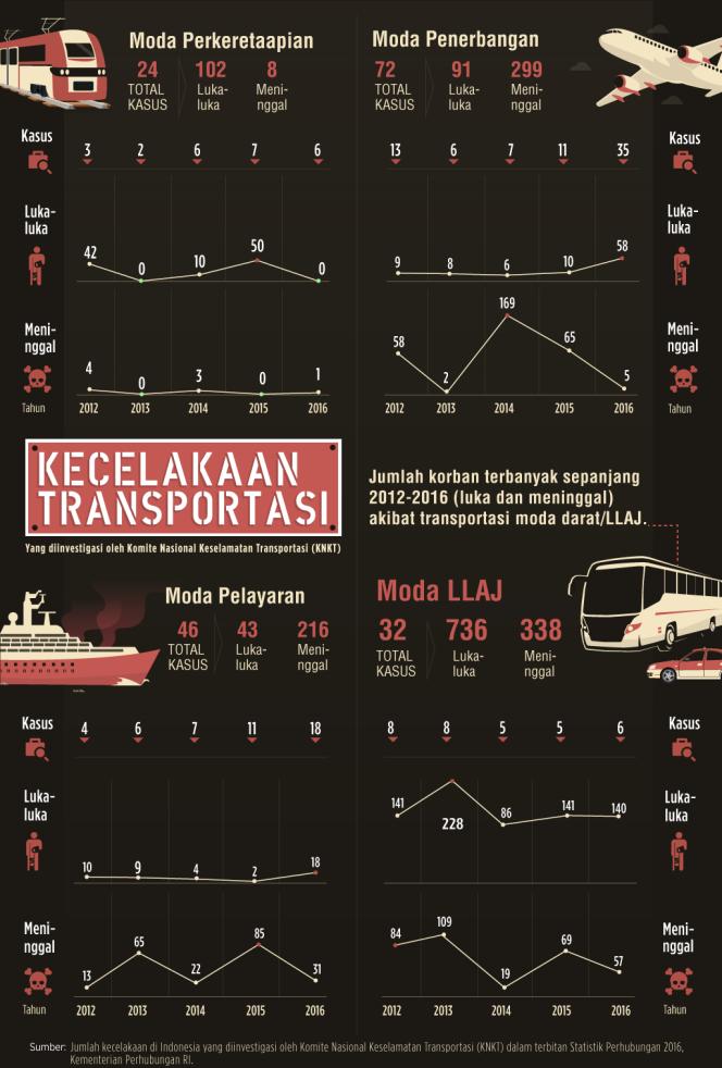 Grafik Kecelakaan Transportasi Darat, Laut dan Udara 2012-2016
